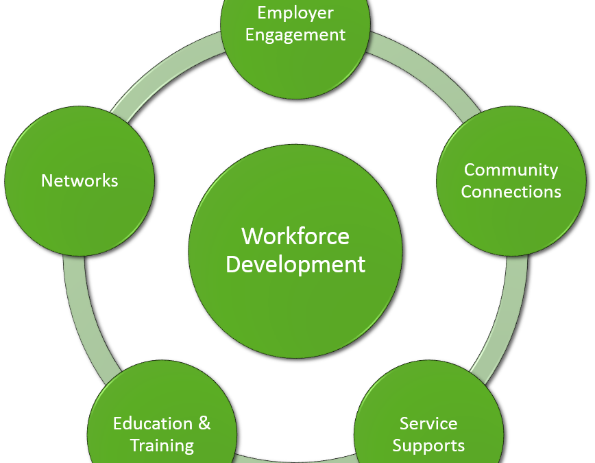 Workforce Development/Employment Committee Meeting